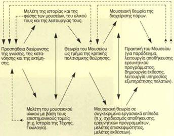 Διάγραμμα για τη σχέση μεταξύ θεωρίας και πρακτικής στα μουσεία.