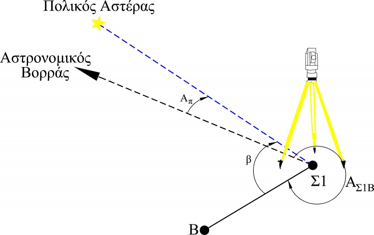Fig. 4. Determination of the astronomical azimuth of a line.