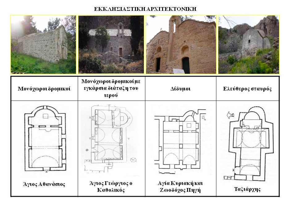 Fig. 4. The four main architectural types of churches in Palaiochora with an indicative photograph of each ground plan.  Plan source: N. Moutsopoulos. The photographs come from a personal archive.