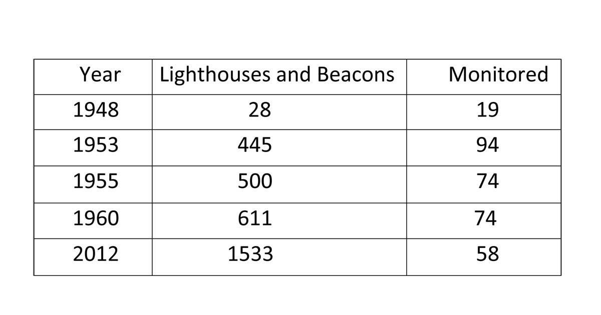 Table 2. Progress in restoring the Lighthouse Network after 1945.