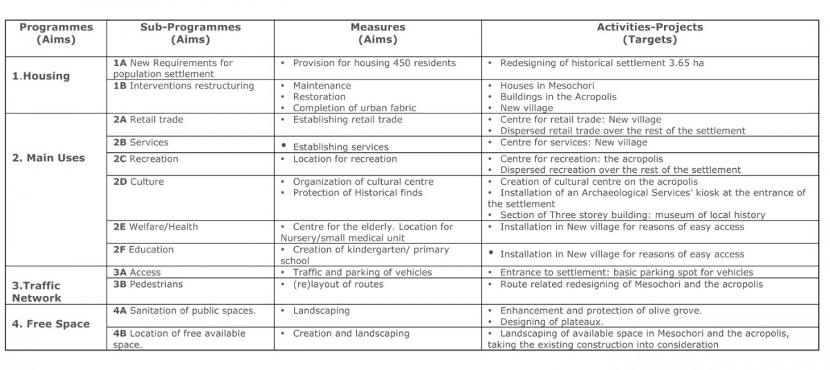 Table 1. Compiled presentation of the programmes, measures and projects for the enhancement of the Anavatos settlement on the island of Chios.