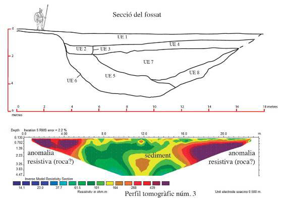 Section of the anomaly found during electrical tomography. Photo: University of Barcelona.