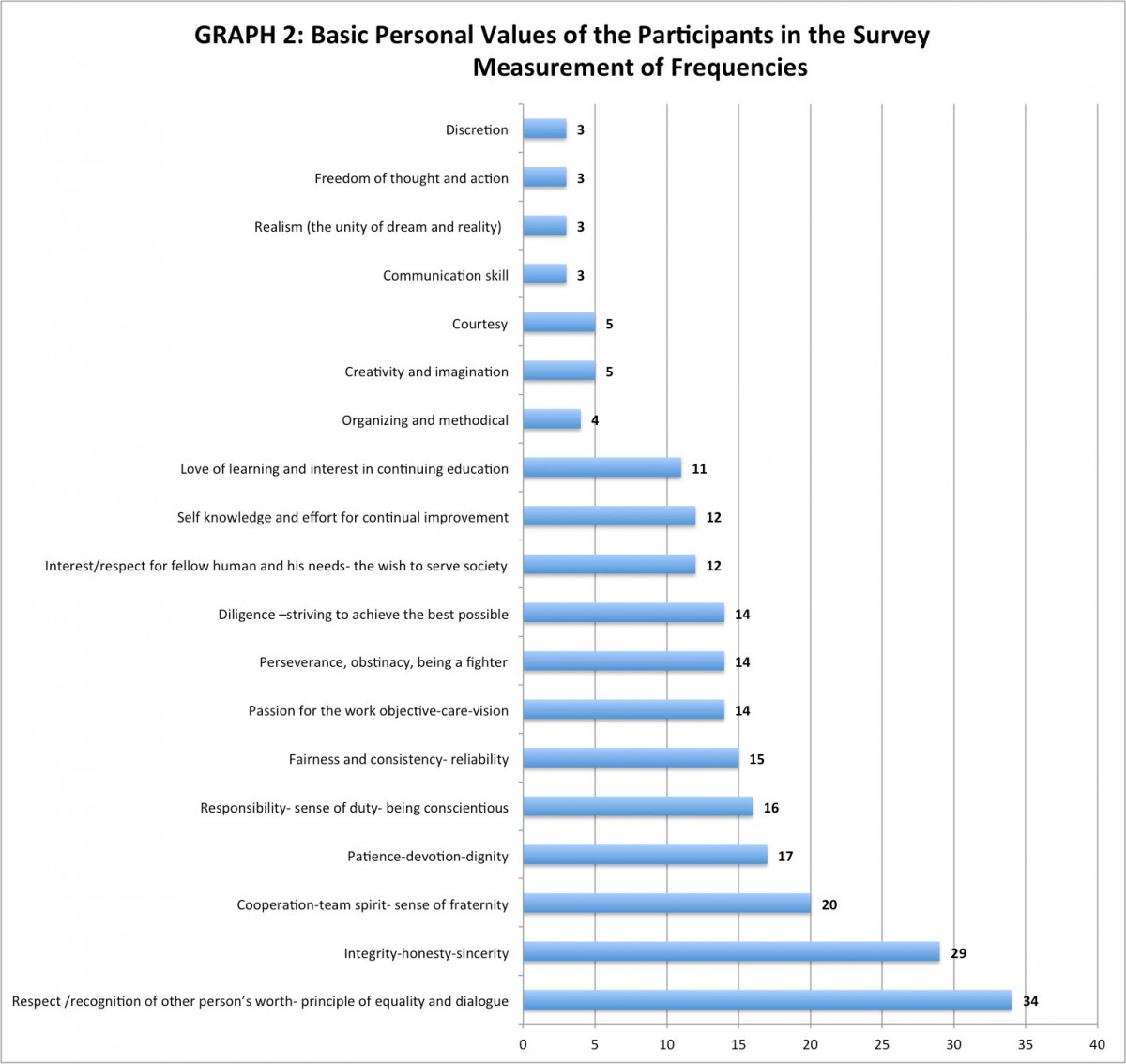 Fig. 5. Graph 2: Basic personal values of the participants in the survey. Frequency measurements (processed by M. Mouliou).