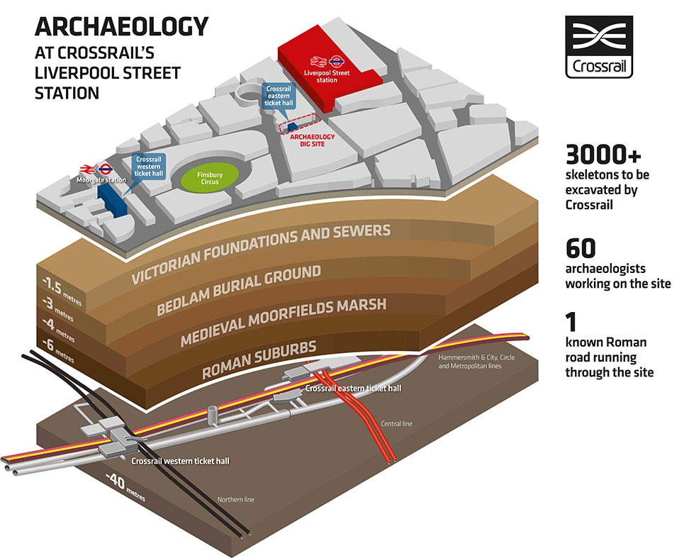 A graph showing archaeology in relation to  Crossrail works. Photo Credit: Crossrail.