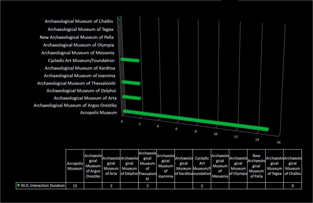 Graph 13. Duration of users' interaction after the original date of posts of archaeological museums.