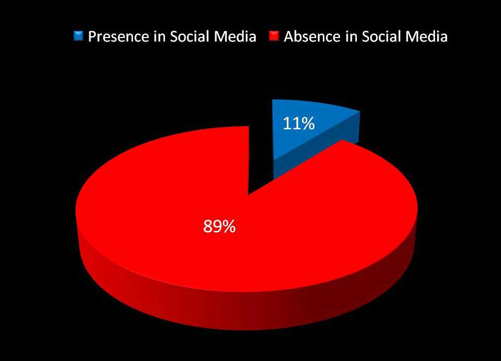 Graph 1. Presence of archaeological museums in social networks.