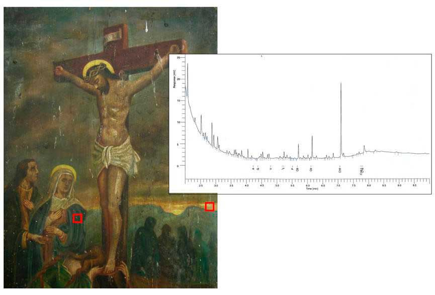 Fig. 4. Chromatogram that confirms the use of poppyseed oil together with traces of egg yolk from the areas with the red frame.