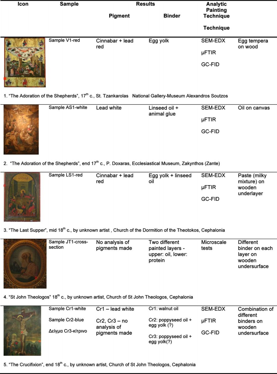 Table 1: Table of results and description of technique in five indicative icons.