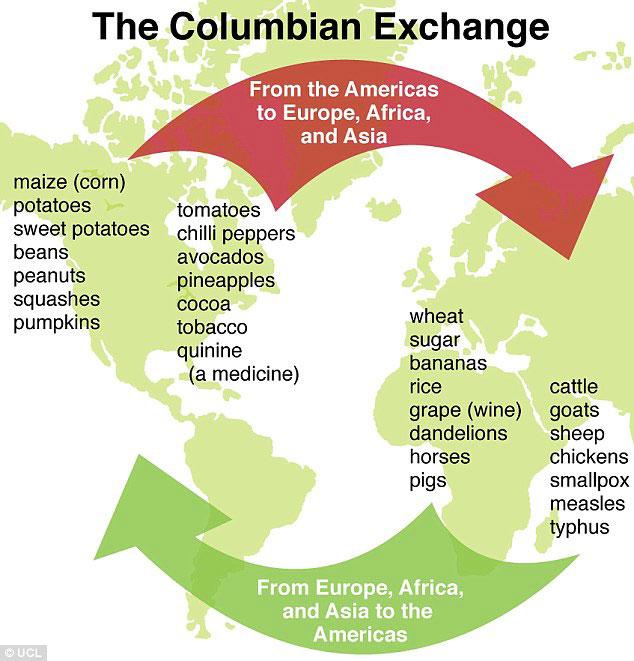the Columbian exchange.