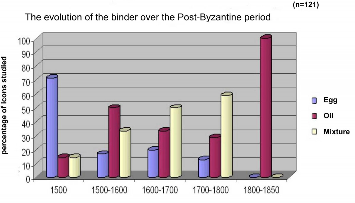 Bar diagram 1: The evolution of the binder over the Post-Byzantine period.