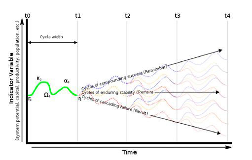 Diagram of potential trajectories of an adaptive system over time. Photo Credit: PNAS.