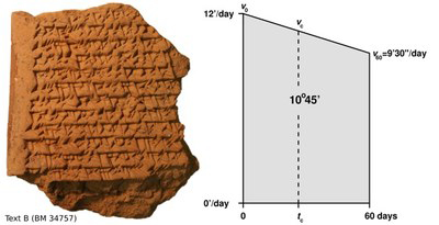 Left: Cuneiform tablet with calculations involving a trapezoid. Right: A visualization of trapezoid procedure on the tablet: The distance travelled by Jupiter after 60 days, 10º45', is computed as the area of the trapezoid. The trapezoid is then divided into two smaller ones in order to find the time (tc) in which Jupiter covers half this distance. Figure: Mathieu Ossendrijver (HU)