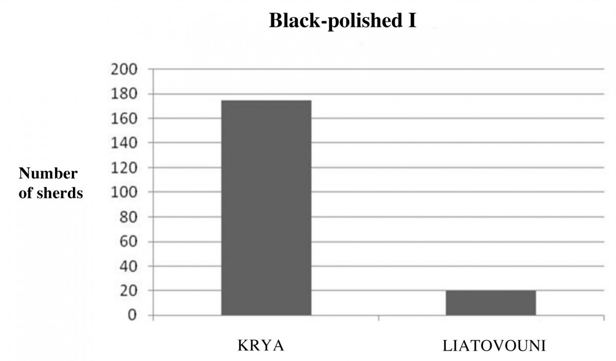 Fig. 14. Graph marking the number of matt painted I shards from Krya and Liatovouni. (source: author's archive)