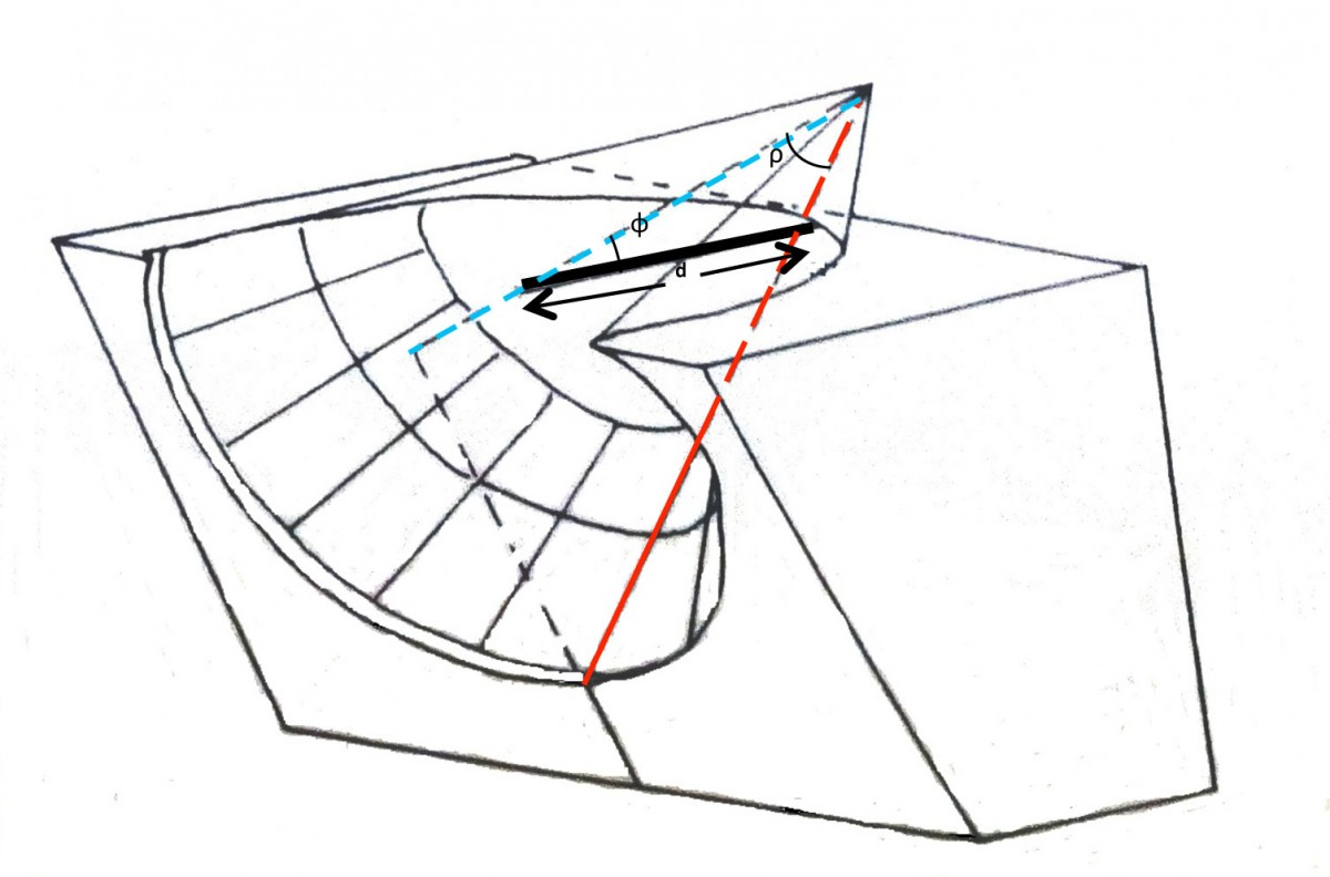 Fig. 1. Characteristic parameters of conical sundials. (Source: Gibbs 1976: 31).