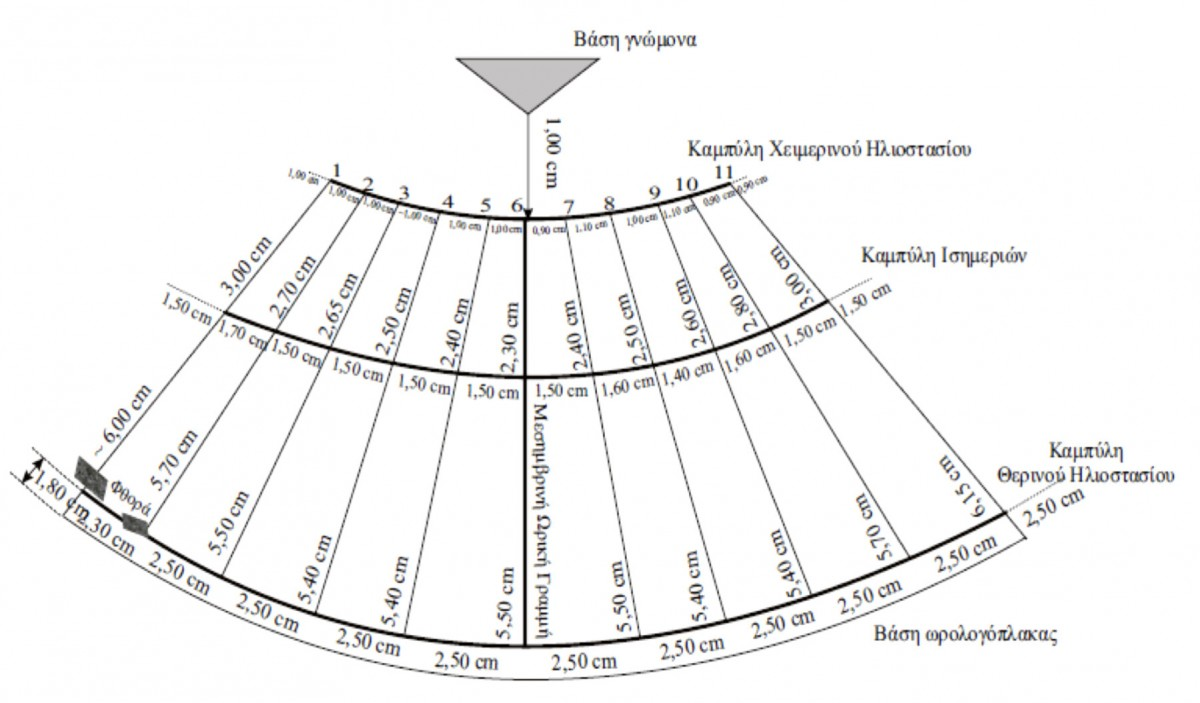 Drawing 3. Depiction of the network of lines on the conical sundial in the Archaeological Museum of Piraeus (index number ΜΠ 1131). (Source: Panou 2016: 252)