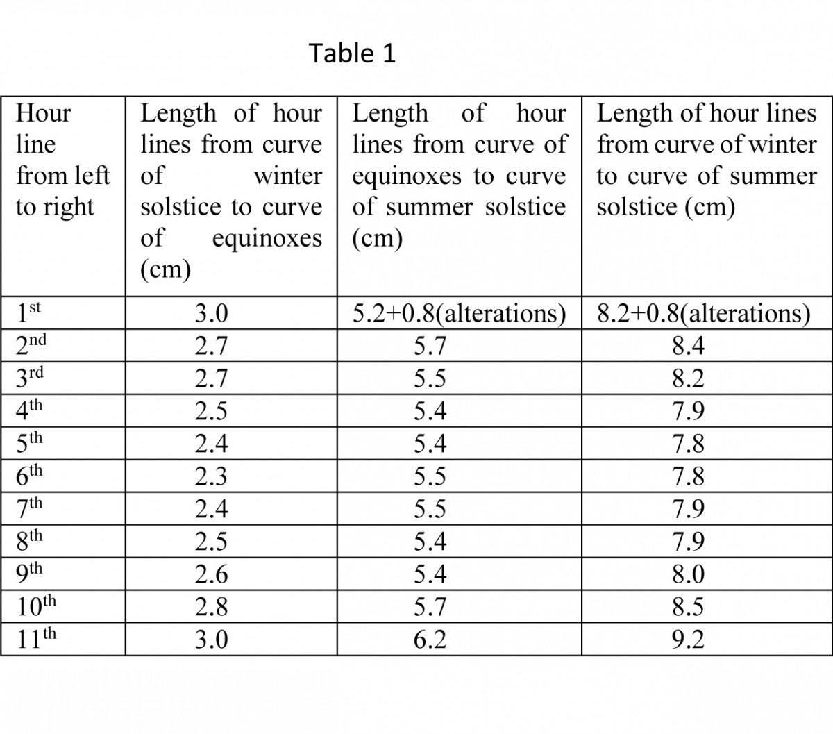 Table 1. Lengths of hour lines on conical sundial in the Archaeological Museum of Piraeus (index number ΜΠ 1131).