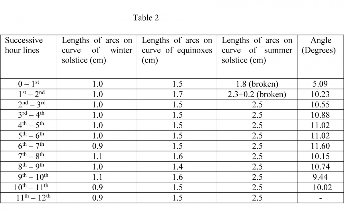 Table 2. Lengths of arcs on the curves of conical sundial in the Archaeological Museum of Piraeus, index number ΜΠ 1131.