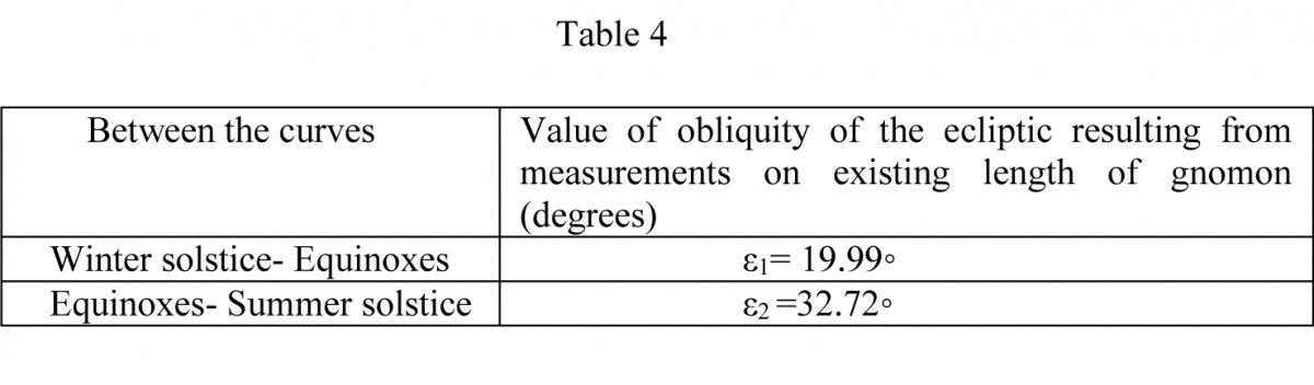 Table 4. Values of the obliquity of the ecliptic ε for the existing length of the gnomon(d=6.8 cm)of the sundial in the Archaeological Museum of Piraeus, index number ΜΠ 1131,without taking into account the slant of the gnomon.