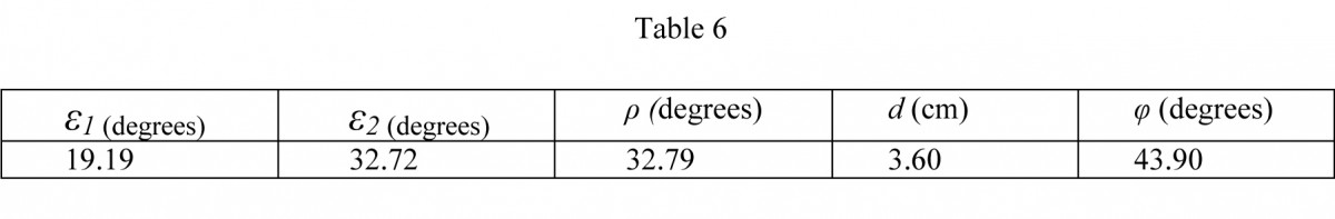 Table. 6. Calculation of the gnomon length d and the geographic latitude of operation φ of the sundial in the Archaeological Museum of Piraeus, index number ΜΠ 1131, taking into account all the geometric characteristics of its dial plate.