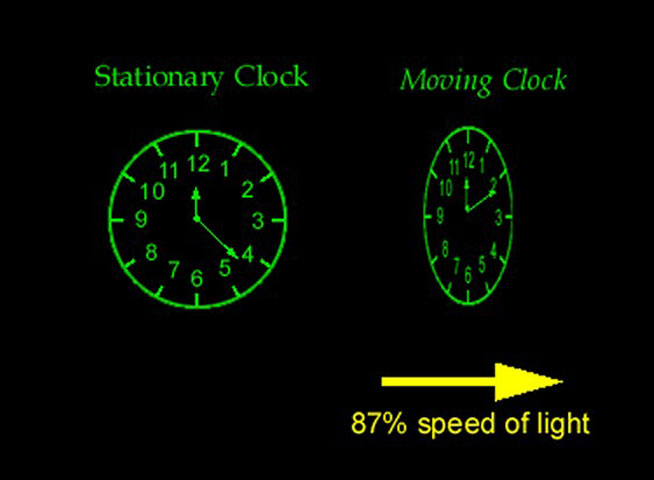 Fig. 4. Depiction of the difference in perception of time, between a clock that is stationary and one that moves at 87% of the speed of light.