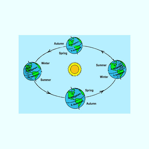 Fig. 5. Representation of the earth's orbit round the sun and also of the change of seasons.