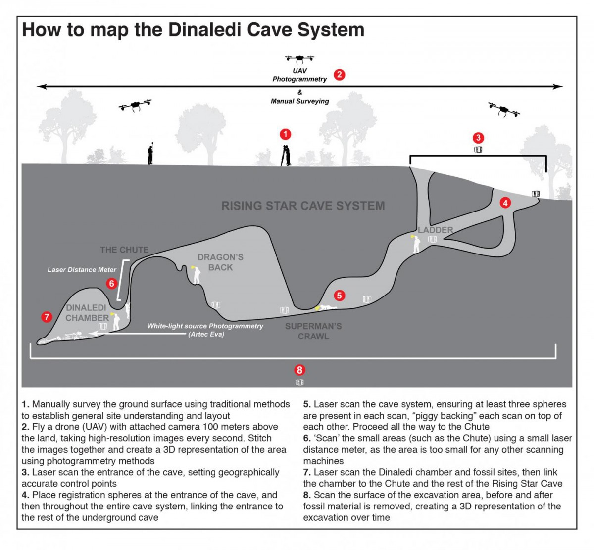Infographic showing the process of mapping the Dinaledi cave system. Credit: Wits University.