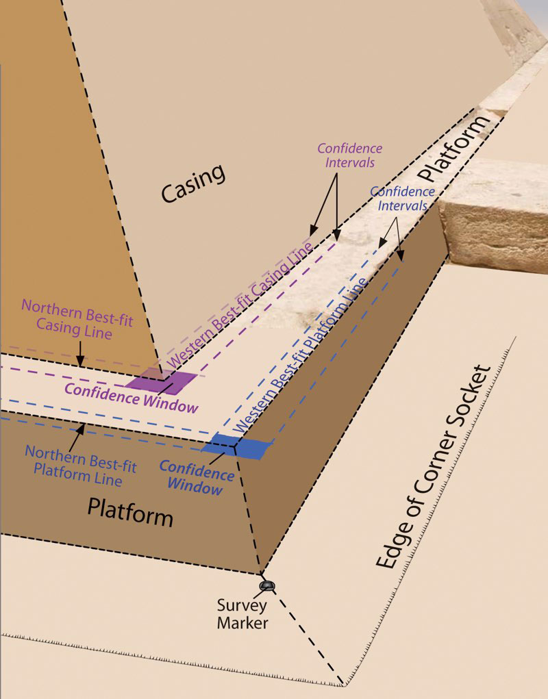 Researchers took measurements of the Great Pyramid's edges and platform, showing what one of the corners may have looked like when built. Researchers noticed a