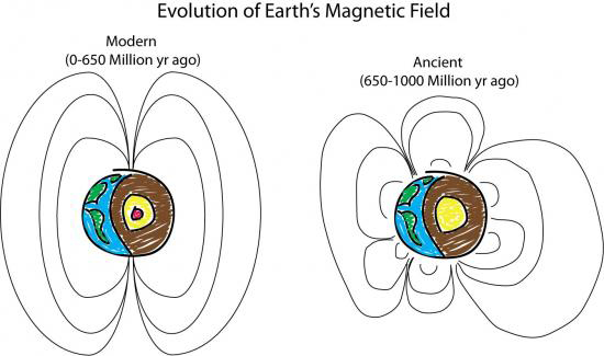 An illustration of ancient Earth's magnetic field compared to the modern magnetic field, courtesy of Peter Driscoll.