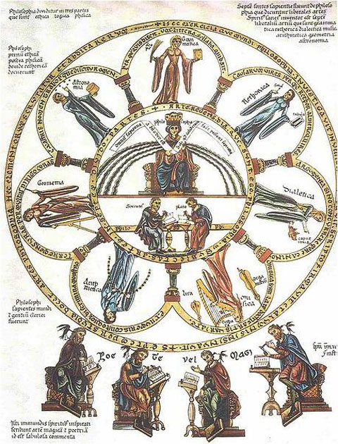 "Fig. 2. ""The seven liberal arts"". Picture from the Hortus deliciarum by Herrad von Landsberg (12th century)."