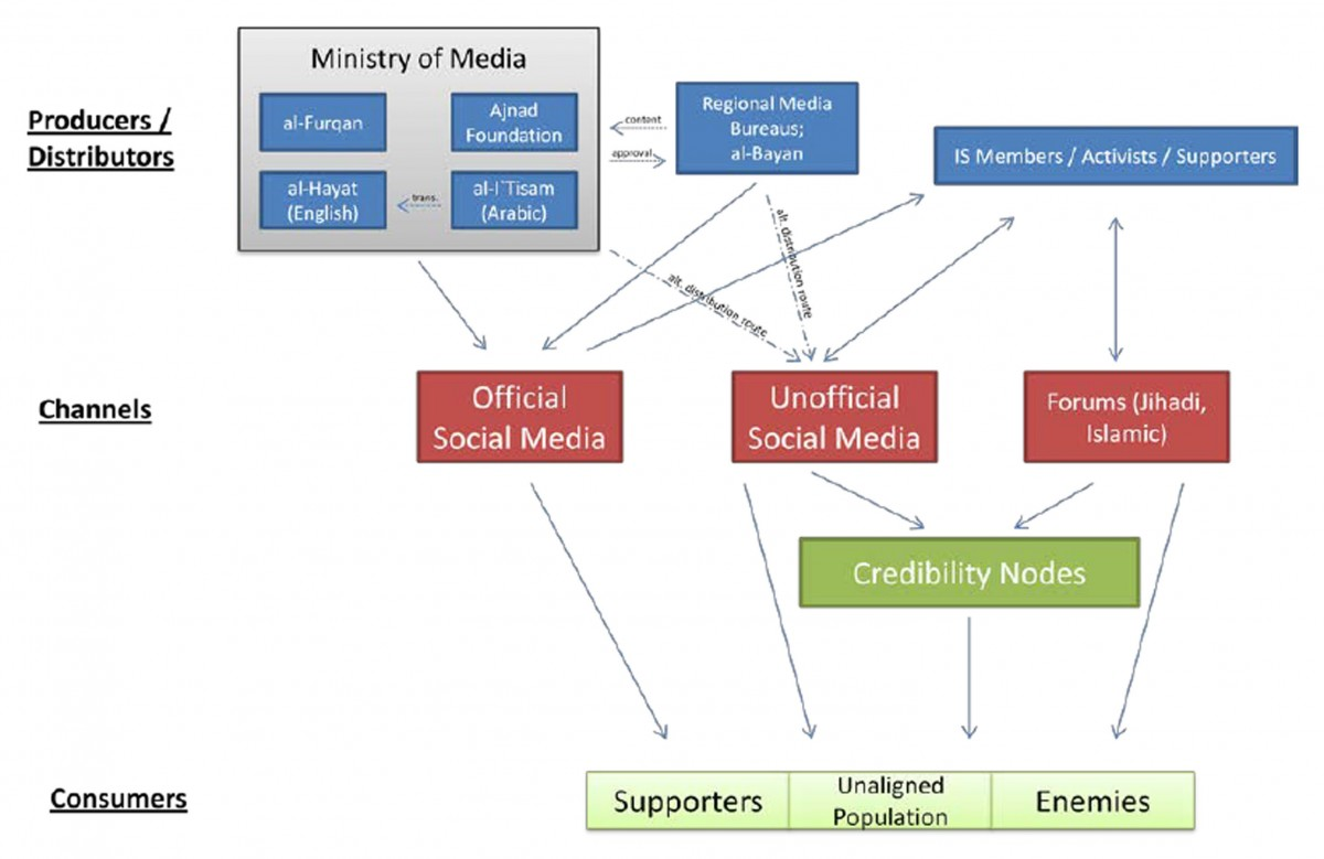 Fig. 5.The media landscape of the Islamic state (Source: Daniel Milton, «The Islamic State: An Adaptive Organization Facing Increasing Challenges», in Muhammad al-'Ubaydi et al., The Group That Calls Itself a State: Understanding the Evolution and Challenges of the Islamic State, The Combating Terrorism Center at West Point, 2014, p. 49).