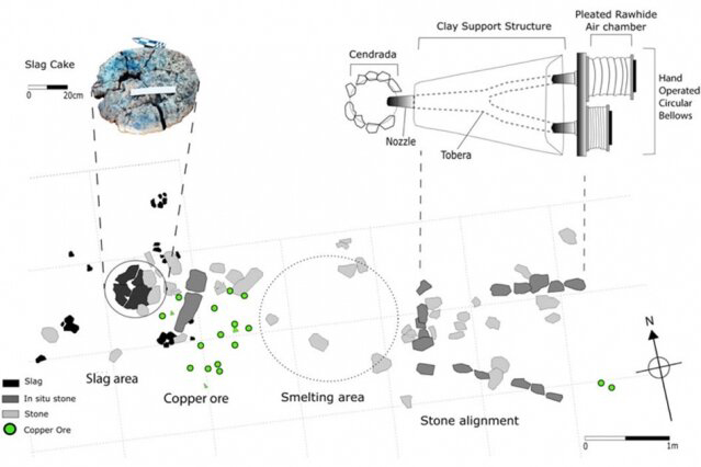 Diagram shows the excavation site of one of the indigenous smelting furnaces, adapted to use European-style bellows instead of blowpipes. Callouts at top show a large chunk of slag, the material left over from smelting, and a drawing of the reconstructed design of the furnace. Credit: Dorothy Hosler