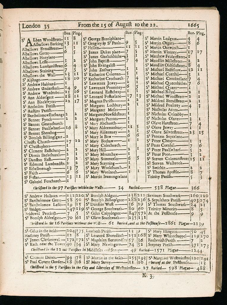 Bills of Mortality form August 15th - 22nd, 1665. High death rate from plague. Credit: Wellcome Trust