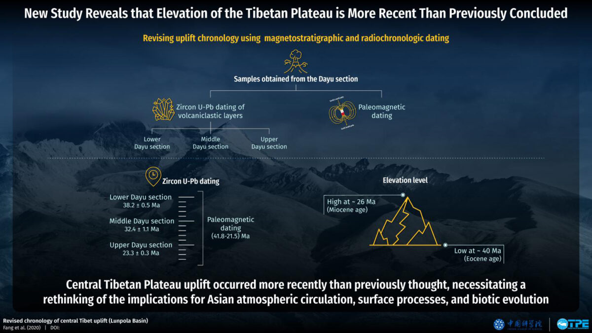New study reveals that elevation of the Tibetan Plateau is more recent than previously concluded. Credit : TPE